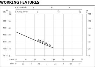 X-AJE10-24 Performance Curve