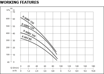 X-AMO and X-MO PRO performance chart