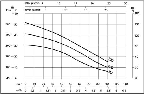 bseriesmultistagegraph