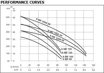 X-MF-B Pumps Performance Curves