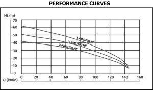 X-AMO MO HF Pump Performance Charts